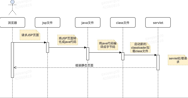 JSP文件处理过程